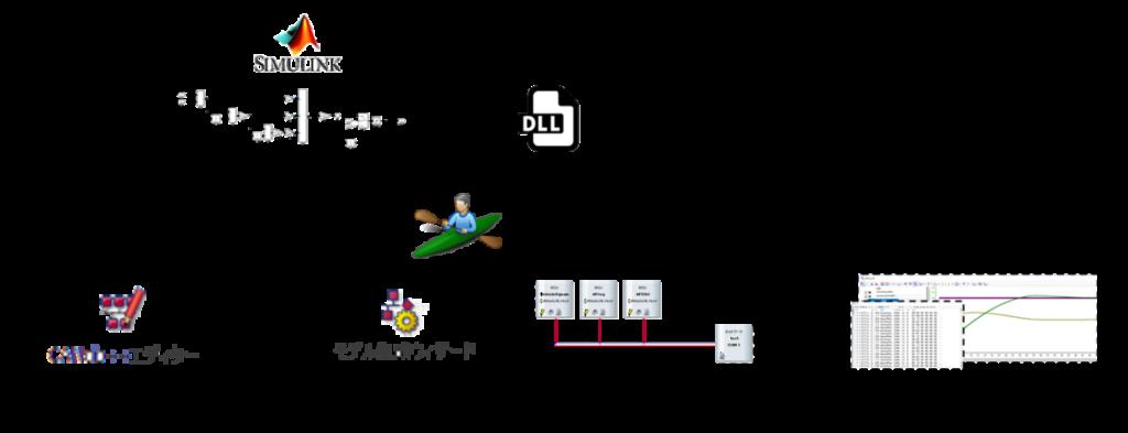 Simulinkの制御モデルをDLL化、ノードへ割り当て、CANdbエディタ、dbc、モデル生成ウィザード、ネットワークノード自動生成、シミュレーション、ネットワーク構成の定義