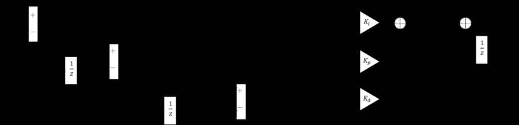 PID制御拡張型離散化、e(t-1)、Δt、1/z、e(t)、e(t-2)