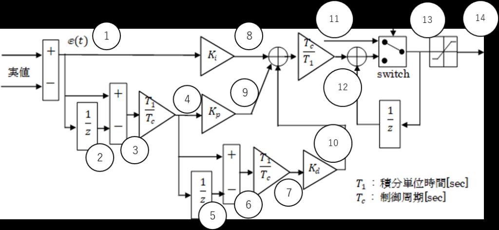 PID制御器ブロック線図