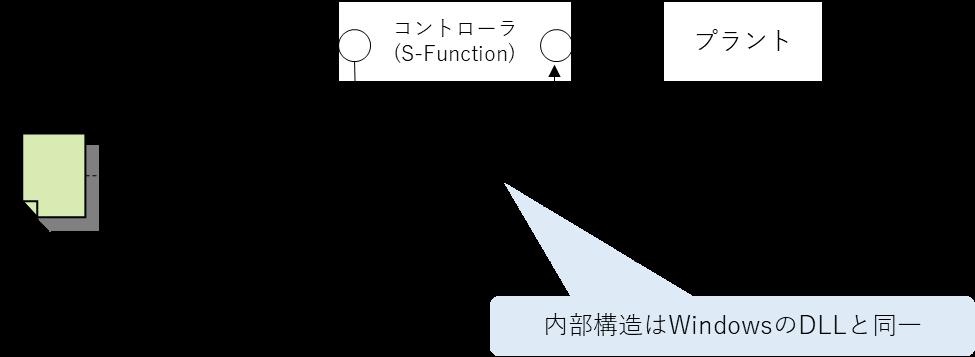 SimullinkのS-Functionの構造。内部構造はWindowsのDLLと同一。コントローラ、プラント、Cコード、コンパイル