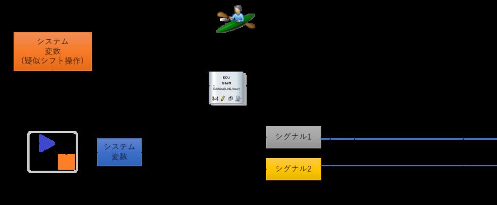 CANoe、SimulinkDLL、システム変数、CAPL、シグナル、CAN