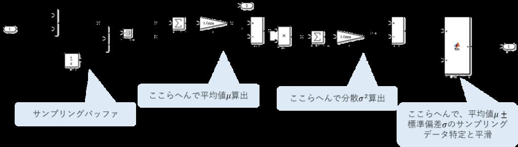 標準偏差σフィルタのSimulinkモデル、サンプリングバッファ、平均値μ算出、分散σ^2算出、平均値μ±標準偏差σのサンプリングデータ特定と平滑