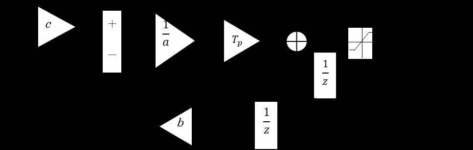 一次遅れ系離散化ブロック線図サチュレーション付き