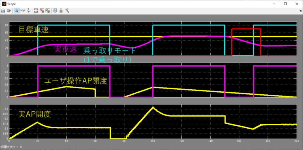 可変周期PID制御シミュレーション結果。