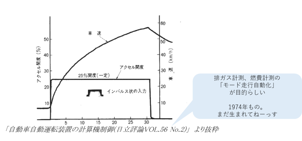 自動車自動運転装置の計算機制御(日立評論VOL.56 No2)より抜粋。排ガス計測、燃費計測の「モード走行自動化」が目的らしい。1974年もの。アクセス開度、インパルス入力、車速