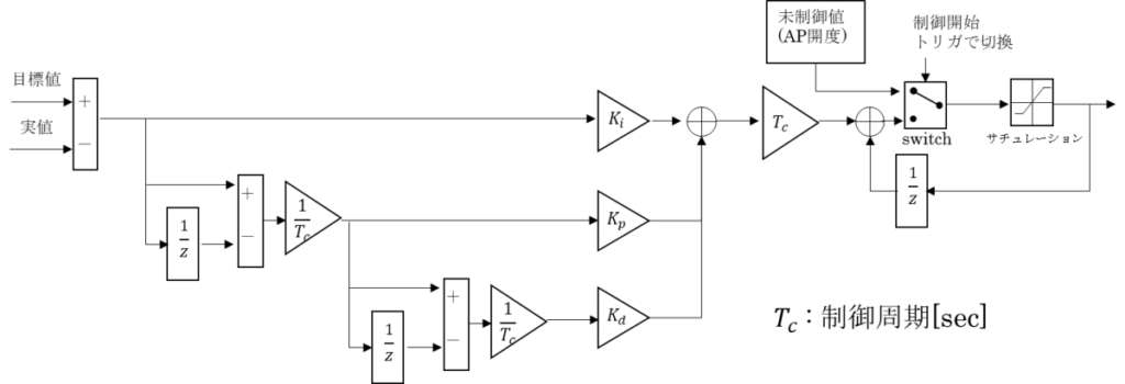 PID制御器離散化ブロック線図サチュレーション付き