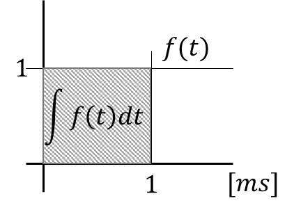 積分例(単位ms)