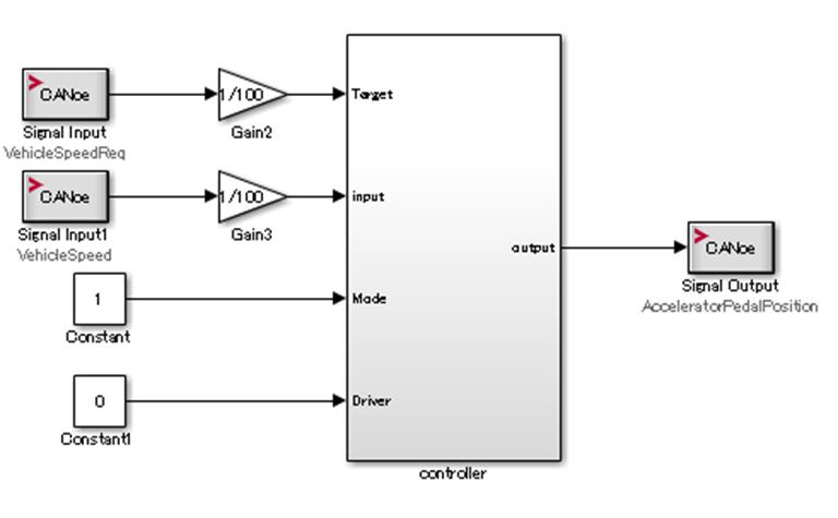 CAN I/OのSignal InputとSignal OutputをSimulinkモデルinput、putputに接続