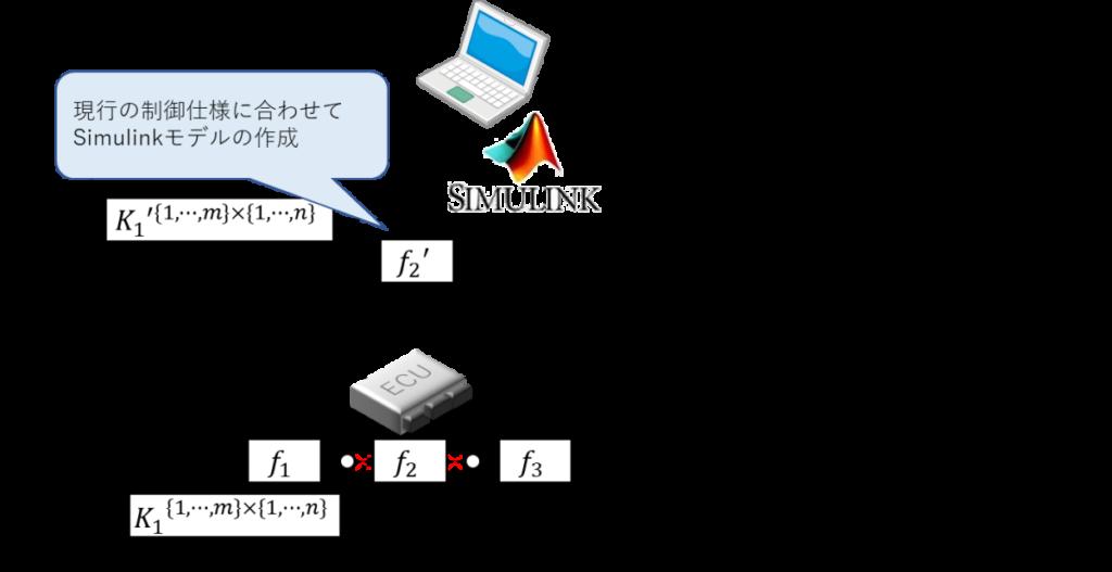 Simulink、DAQ、STIM、ECU、制御対象、現行の制御仕様に合わせてSimulinkモデルの作成