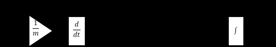 仕事率→車速変換ブロック線図