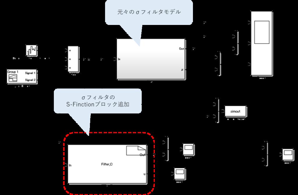 標準偏差σフィルタのSimulinkモデルをS-Functionブロックと並走して配置。元々の標準偏差σフィルタモデル、標準偏差σフィルタのS-Functionブロック追加