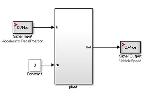 プラントモデルにCANoe I/Oを接続