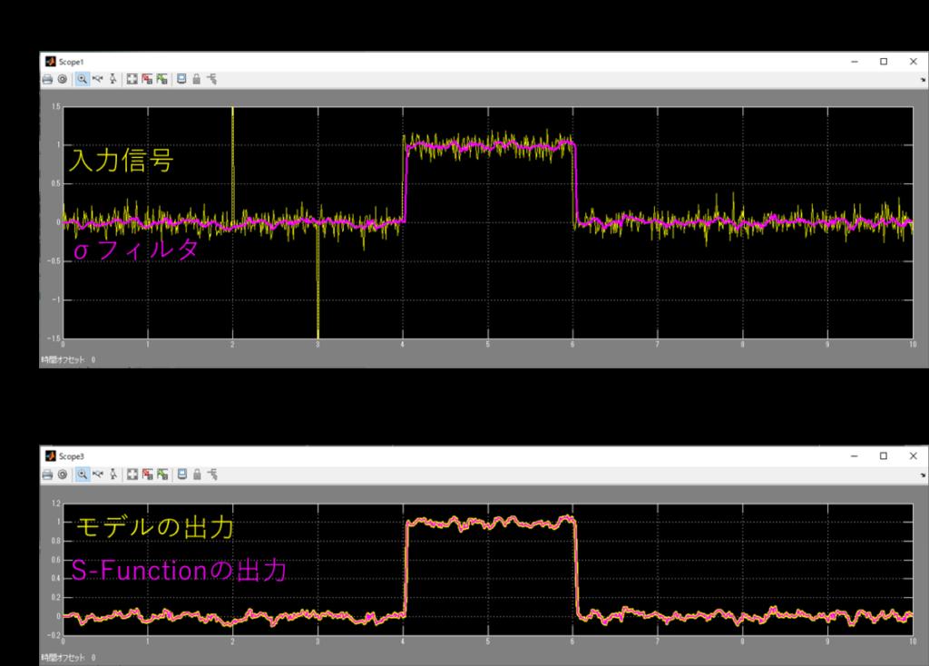 S-FunctionブロックとSimulinkモデルの標準偏差σフィルタの出力比較