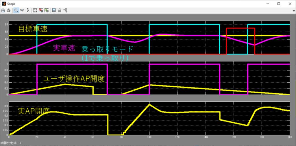 可変PIDシミュレーション結果