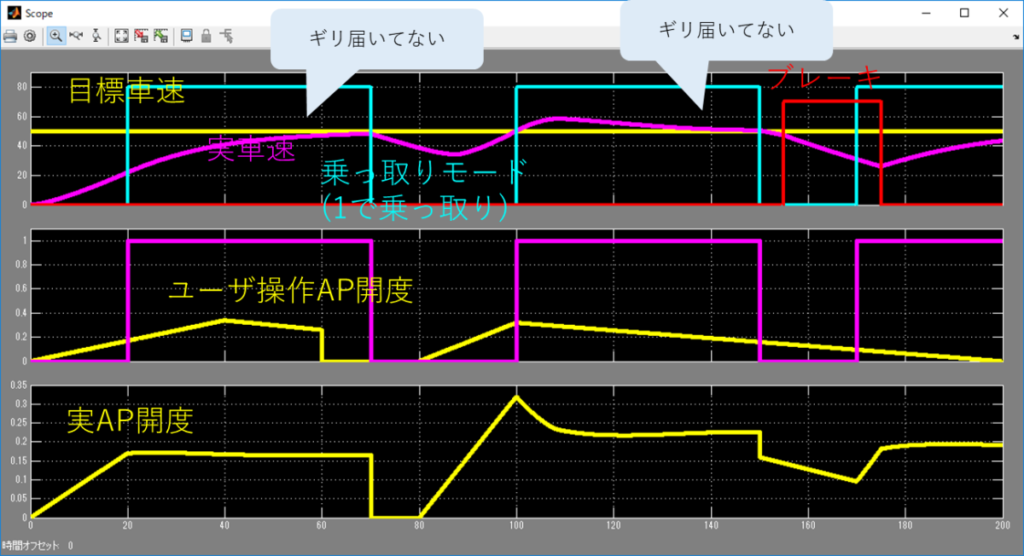 シミュレーション結果、目標車速、実車速、乗っ取りモード、ユーザ操作AP開度、実AP開度、ギリ届いてない。