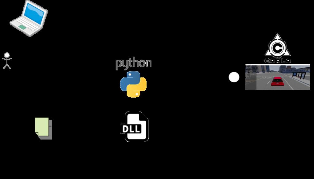 CARLA、Python、PID制御、Cコード、PID制御DLL、キー入力(アクセス、ブレーキ)、車両情報(車速)、車両制御(アクセル、ブレーキ)、Python API