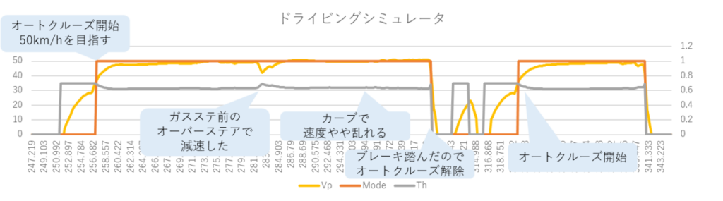 CARLAシミュレーション結果、ドライビングシミュレータ、オートクルーズ開始、50km/hを目指す、ガソリンスタンド前のオーバーステアで減速した、カーブで速度がやや乱れる、ブレーキを踏んだのでオートクルーズ解除、オートクルーズ開始