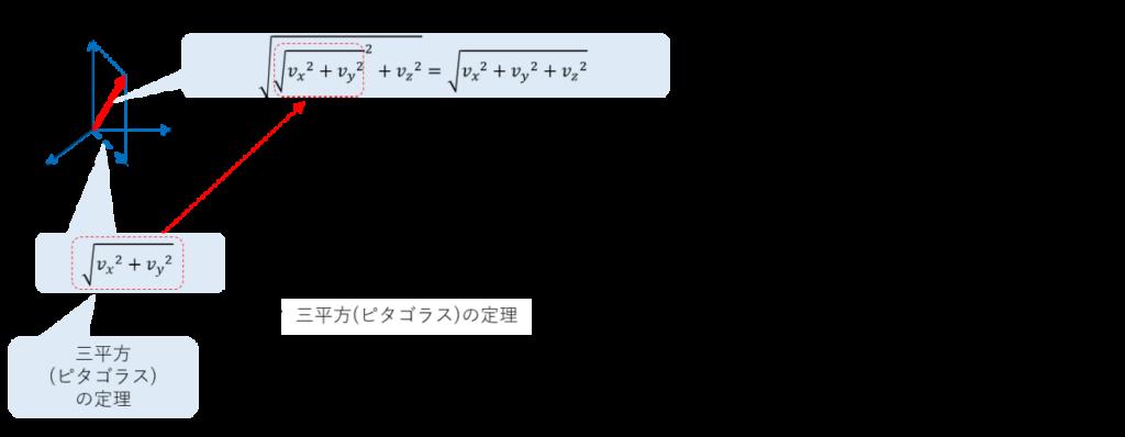 三平方の定理、ピタゴラスの定理、さらに、単位が[m/sec]なので、それを[km/h]にするために3.6倍する。