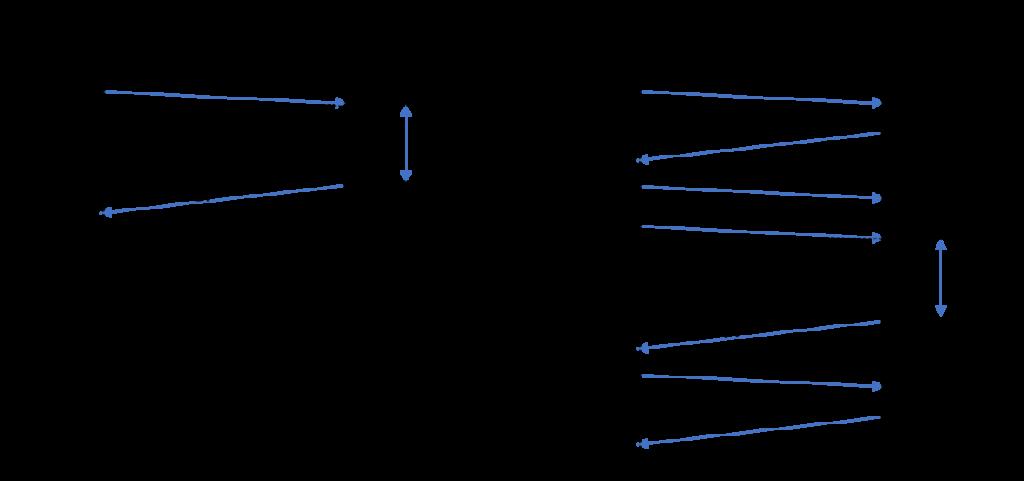 SingleFrame、SingleFrame、FirstFrame、FlowControl、ConsecutiveFrame、P2時間