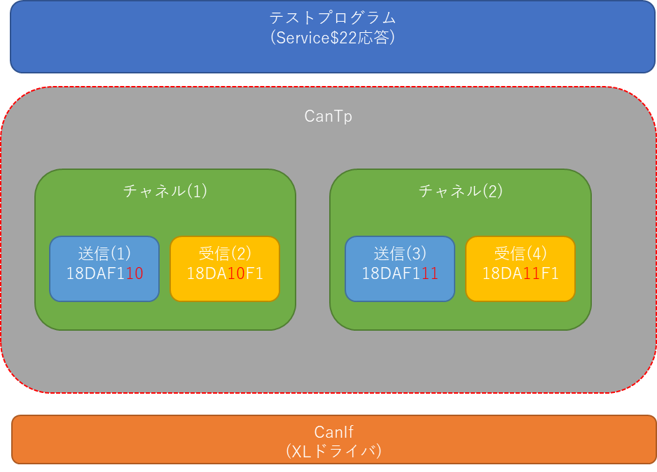 AUTOSAR-CanTp内部構成、チャネルを二つ。CanIf