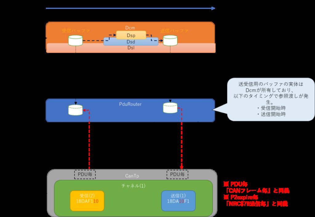 周期呼び出し、Dcm、Autosar、Dcm_MainFunction、Dsp、Dsd、Dsl、受信バッファ、送信バッファ、CanTp_MainFunction、CanTp、PDU、イベントフロー、データフロー