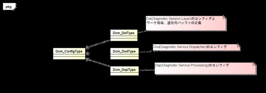 Dcm_ConfigType、Dcm_DslType、Dcm_DsdType、Dcm_DspType、Diagnostic Session Layerのコンフィグとワーク領域、通信用バッファの定義、Diagnostic Service Dispatcherのコンフィグ、Diagnostic Service Processingのコンフィグ