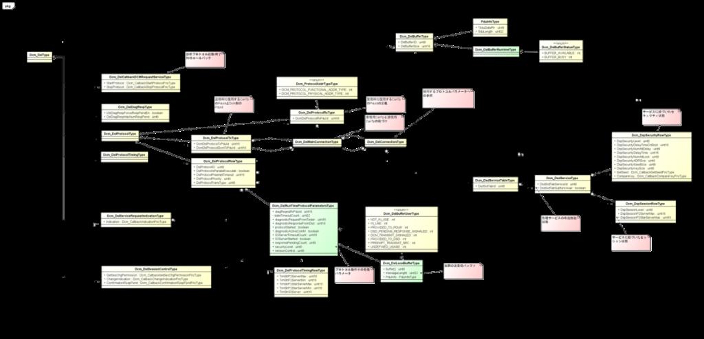 AUTOSAR-Dcm Dslコンフィグレーション構造