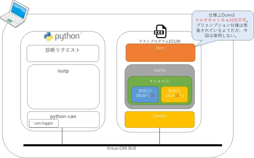 Python、診断リクエスト、isotp、python-can、can.logger、AUTOSAR、Dcm、CanTp、Virtual CAN Bus
