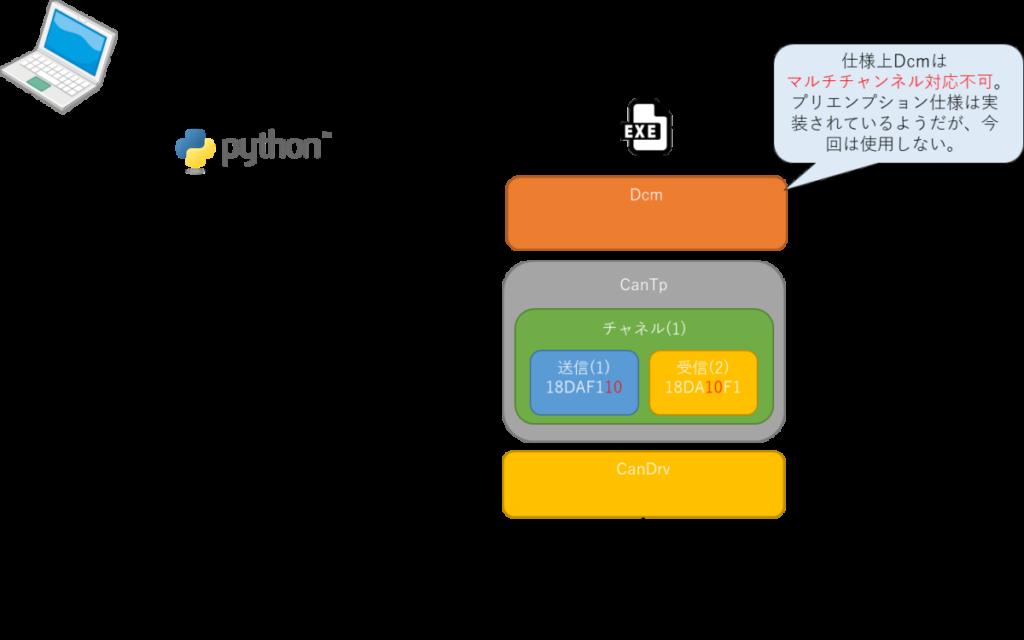 UDS、診断通信シミュレーション、Python、isotp、pythoncan、AUTOSAR、Dcm、CanTp