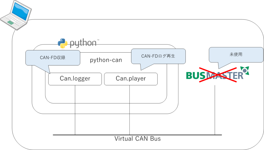 Python、CAN-FD、can.logger、can.player、Virtual CAN Bus、Bus Master