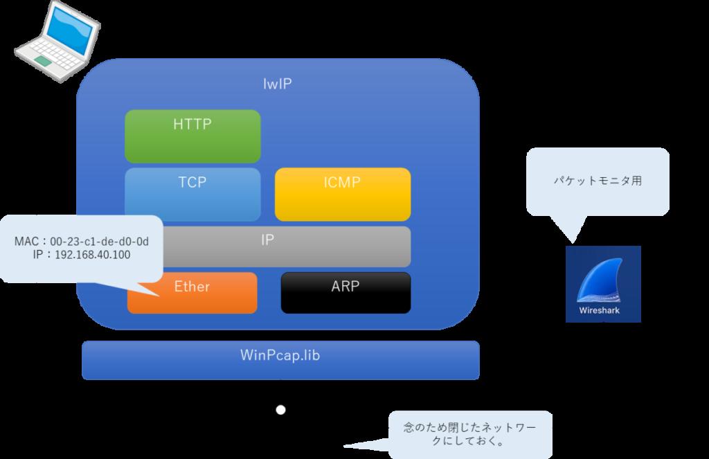 lwIP-PCシミュレーション構成