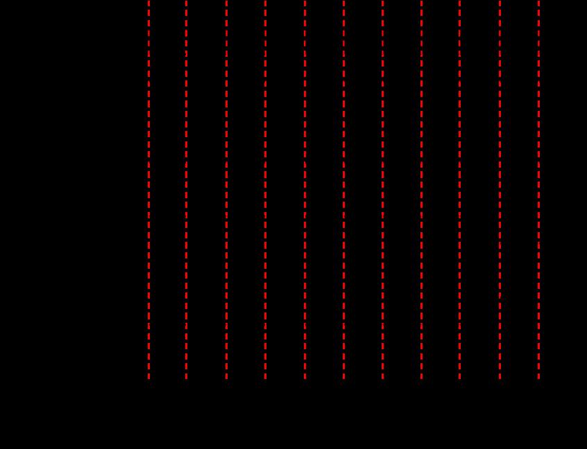 SDカードのSDモード通信例