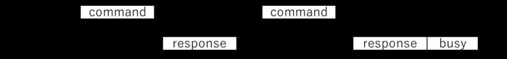 SDカードNo data Operation(SPIモード)