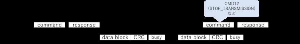SDモードの(Multiple) Block Write Operation