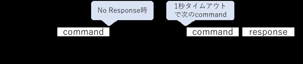 SDモードNo data Operation