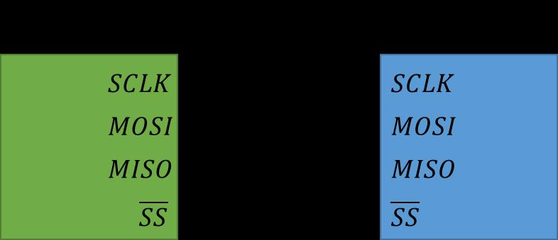 SPI接続図