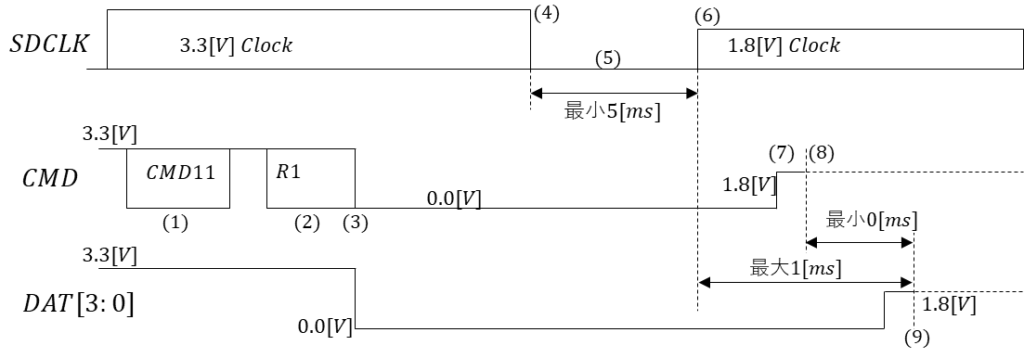 信号電圧切替手順(Signal Voltage Switch Sequence)
