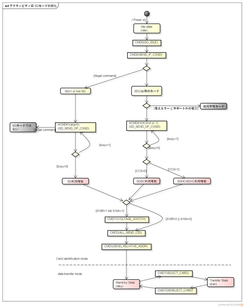SDカードのSDモード通信の初期化シーケンスのフロー図