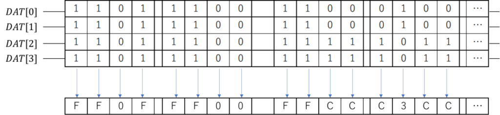 CMD19(SEND_TUNING_BLOCK)、SDカードバス上、Tuning Pattern、DAT[0],DAT[1],DAT[2],DAT[3],1 1 0 1  1 1 0 0  1 1 0 0  0 1 0 0  …,F F 0 F  F F 0 0  F F C C  C 3 C C  …