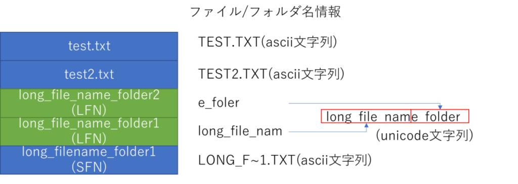 ロングファイルネームが入ったディレクトリエントリ、test.txt、test.txt(ascii文字列)、test2.txt、TEST2.TXT(ascii文字列)、long_file_name_folder2(LFN)、e_foler、long_file_name_folder1(LFN)、long_file_nam、long_file_name_folder、(unicode文字列)、long_filename_folder1(SFN)、LONG_F~1.TXT(ascii文字列)