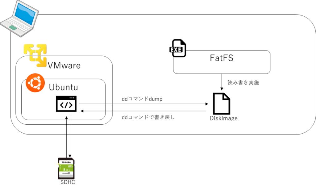 SDイメージシミュレーション構成、VMware、Ubuntu、SDHC、ddコマンドdump、ddコマンドで書き戻し、EXE、FatFS、読み書き実施、DiskImage