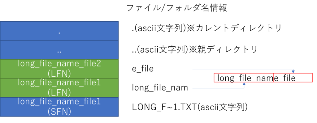 long_file_name_folderのディレクトリエントリ、ファイル/フォルダ名情報、.(ascii文字列)※カレントディレクトリ、..(ascii文字列)※親ディレクトリ、long_file_name_file、LFN、SFN、LONG_F~1.TXT(ascii文字列)