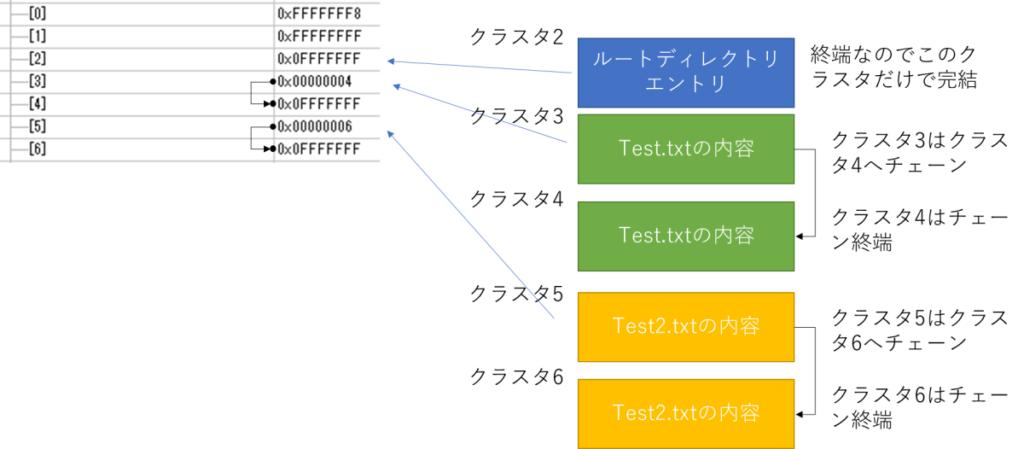 クラスタチェーン、クラスタ2、クラスタ3、クラスタ4、クラスタ5、クラスタ6、ルートディレクトリエントリ、Test.txtの内容、Test2.txtの内容、終端なのでこのクラスタだけで完結、クラスタ3はクラスタ4へチェーン、クラスタ4はチェーン終端、クラスタ5はクラスタ6へチェーン、クラスタ6はチェーン終端