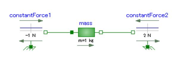 constantForce1、constantForce2、mass、-1N、2N、m=1kg