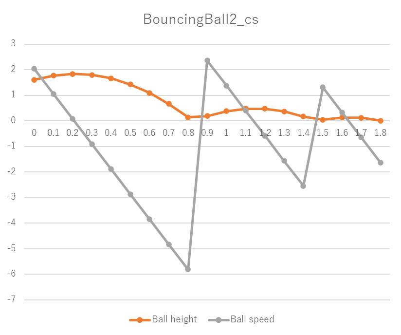 fmi2_import_cs_test実行結果、BouncingBall2_cs、Ball height、Ball speed