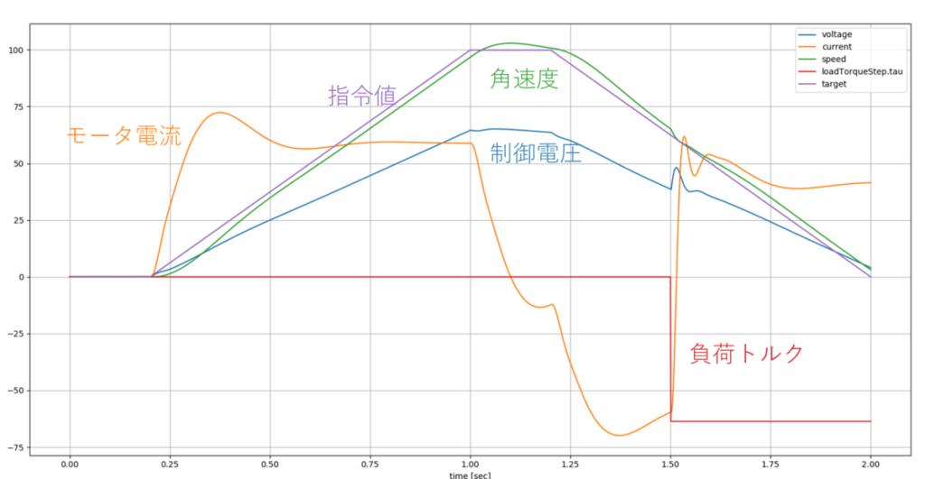 ダミーFMU、モータ電流、指令値、角速度、制御電圧、負荷トルク、voltage、current、speed、loadtorqueStep、target