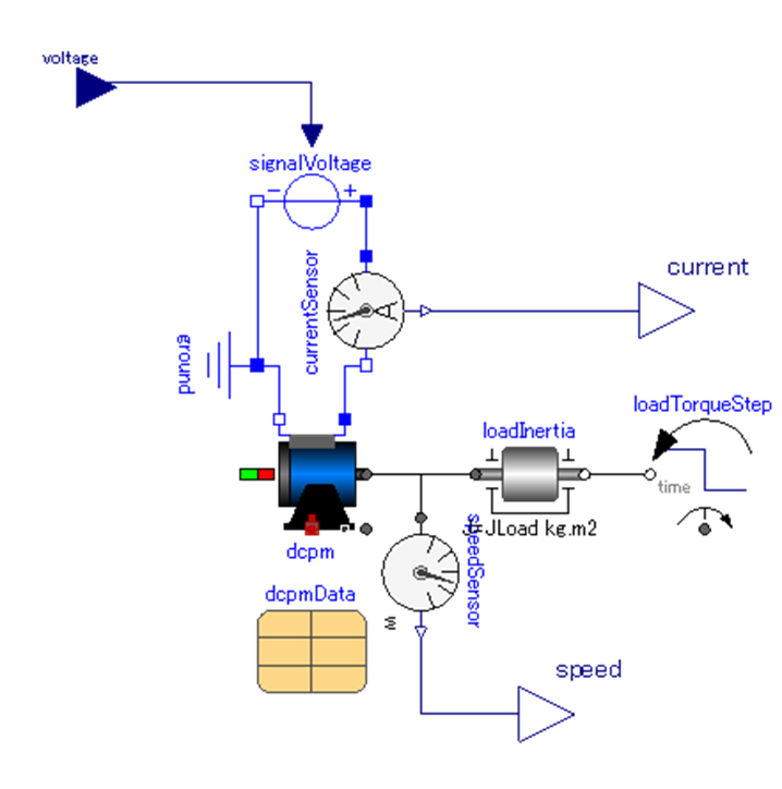 DCモータ、OpenModelica、Modelica.Electrical.Analog.Sources.SignalVoltage、Modelica.Electrical.Analog.Sensors.CurrentSensor、Modelica.Electrical.Analog.Basic.Ground、Modelica.Electrical.Machines.BasicMachines.DCMachines.DC_PermanentMagnet、Modelica.Mechanics.Rotational.Sensors.SpeedSensor、Modelica.Electrical.Machines.Utilities.ParameterRecords.DcPermanentMagnetData、Modelica.Mechanics.Rotational.Components.Inertia、Modelica.Mechanics.Rotational.Sources.TorqueStep、Modelica.Blocks.Interfaces.RealOutput、Modelica.Blocks.Interfaces.RealInput