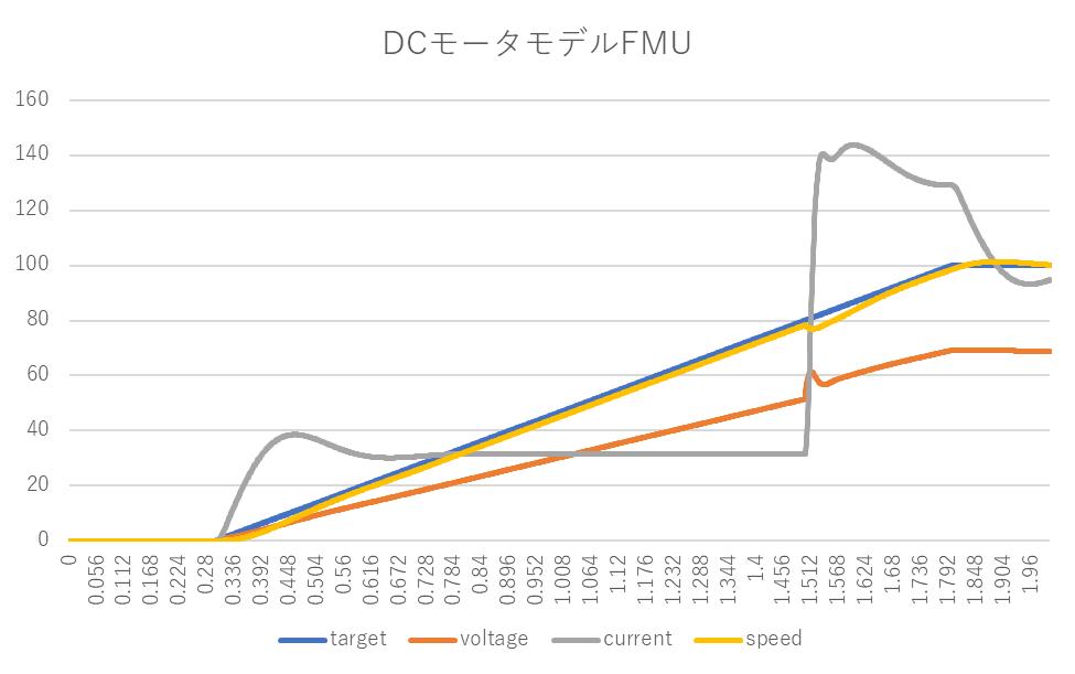 DCモータモデル、FMU、目標値、制御電圧、モータ電流、モータ角速度